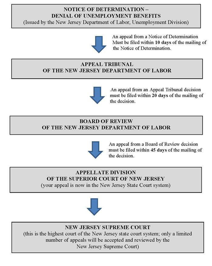 LSNJLAW - An Overview of the Unemployment Appeals Process