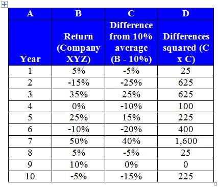 Standard Deviation - Full Explanation & Example | InvestingAnswers