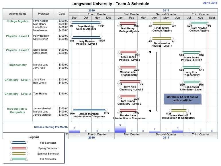 Free Project Management Templates for Education | AEC Software