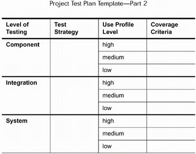 A Detailed Set of Test Activities - A Practical Guide to Testing ...