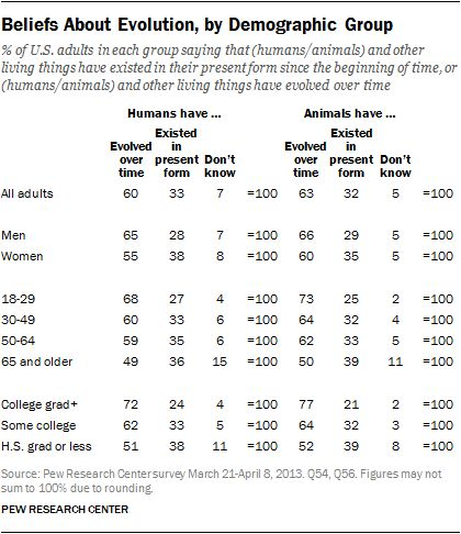 Public's Views on Human Evolution | Pew Research Center