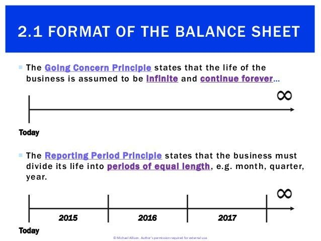 2.1 Format of the Balance Sheet