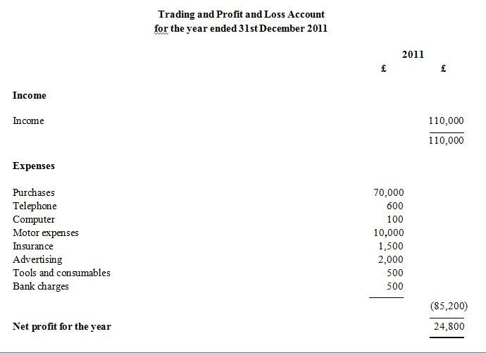 Understanding a profit and loss account