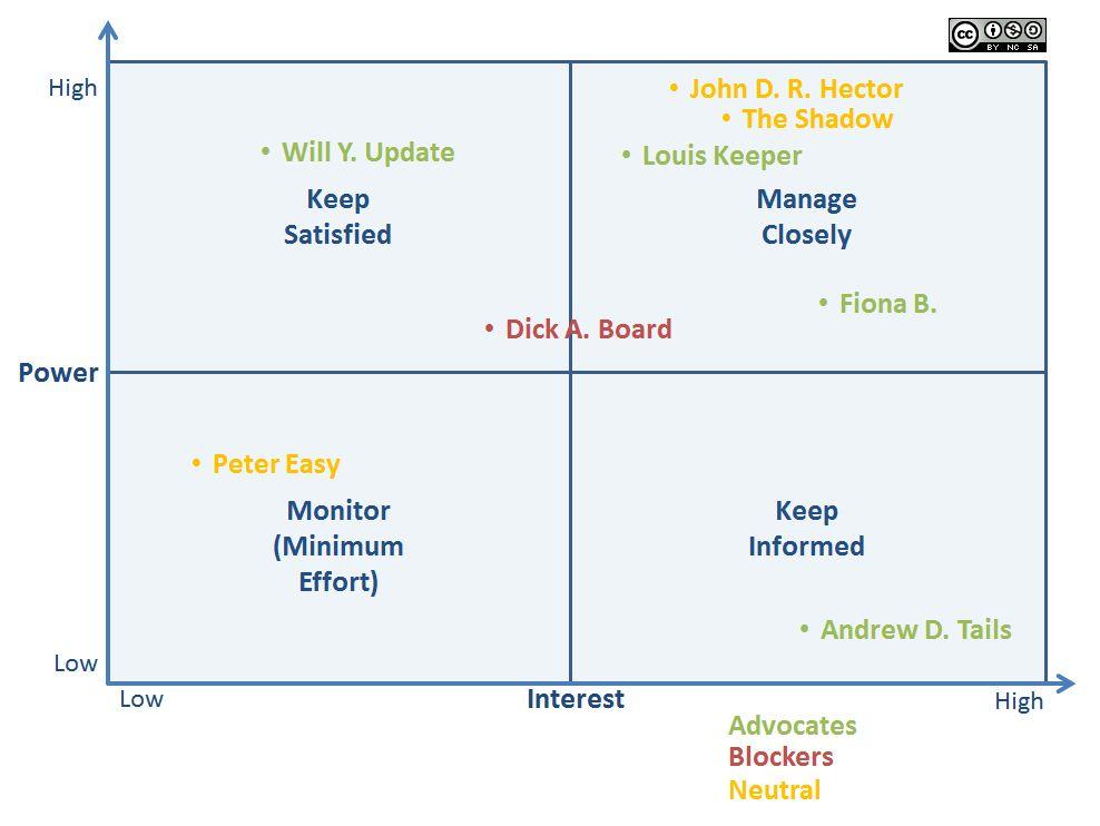 Stakeholder – Advocate, blocker or Swiss?   ITIL Blues