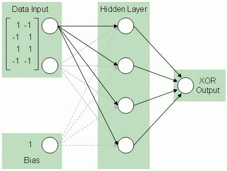 XOR Logic Solutions with Neural Nets