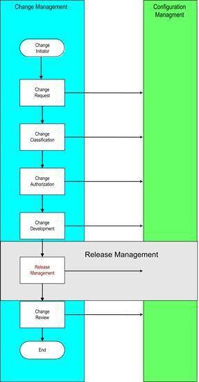 ITIL Software Release Management