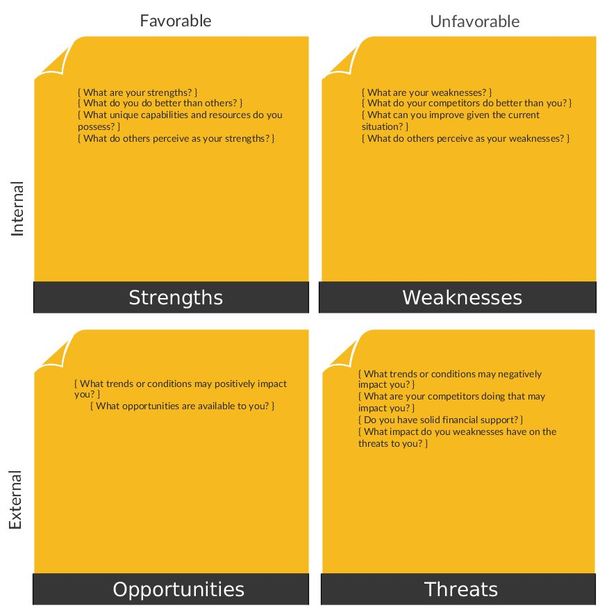 A vibrant SWOT Analysis template for a detailed Strength ...