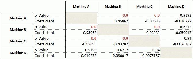 Software for Pearson's/Spearman's Correlation Coefficient - Quantum XL