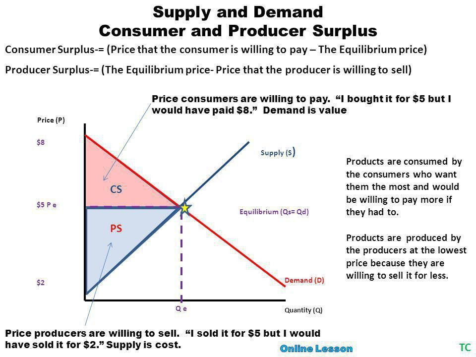 Supply and Demand Table of Contents The Basics The Law of Demand ...
