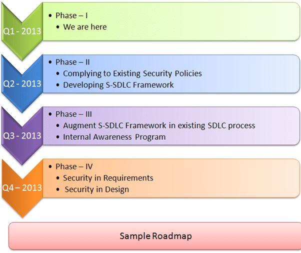 Implementing Secure Software Development Program – Part 3