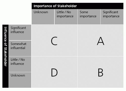 Here is a version of the basic Stakeholder Analysis Matrix. When ...