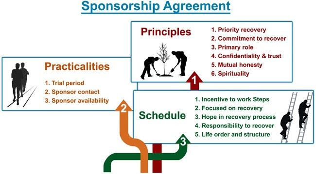 12 Step sponsorship agreement |