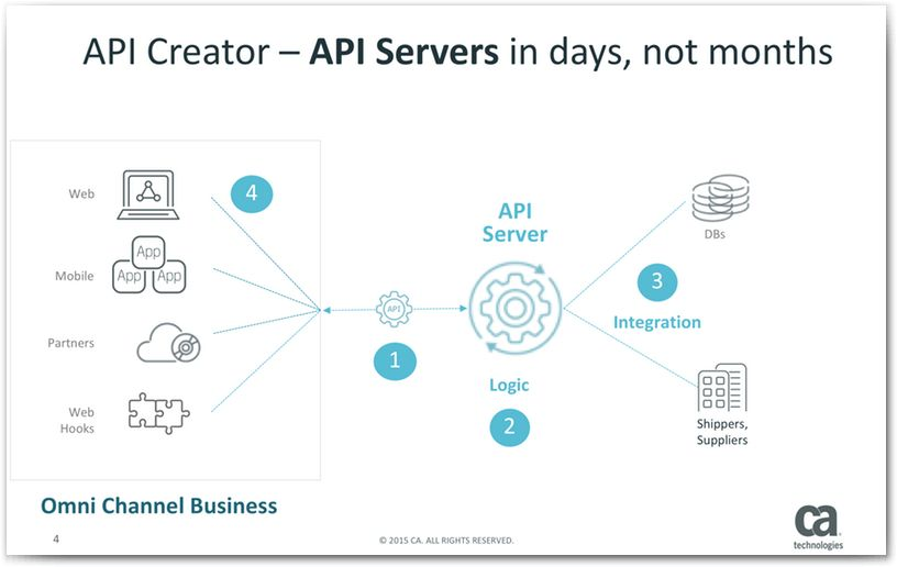 Business to Business Example - CA Live API Creator - 3.2 - CA ...