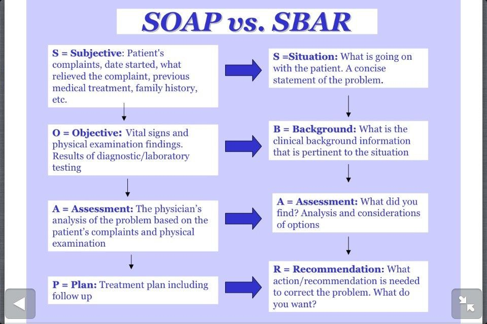 SOAP vs SBAR | Nursing | Pinterest | Sbar, School and Medical