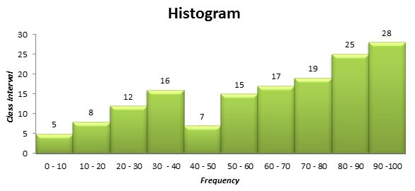 Histogram | Types of Histogram | Math@TutorCircle.com