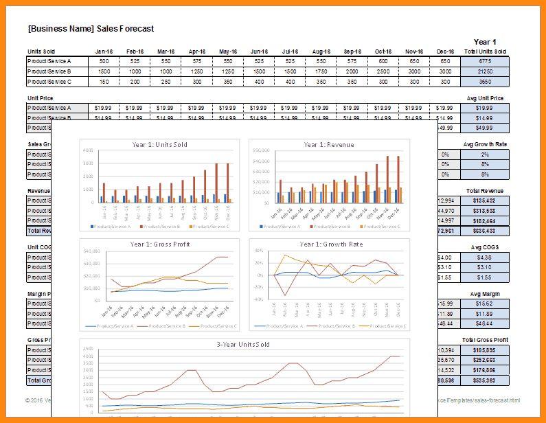 11+ sales forecast template excel | model resumed