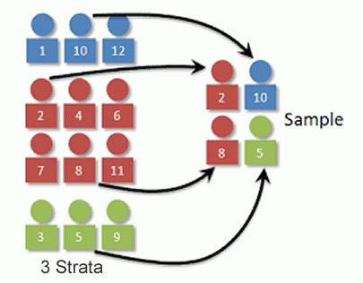 What Are the Types of Sampling? - Quora