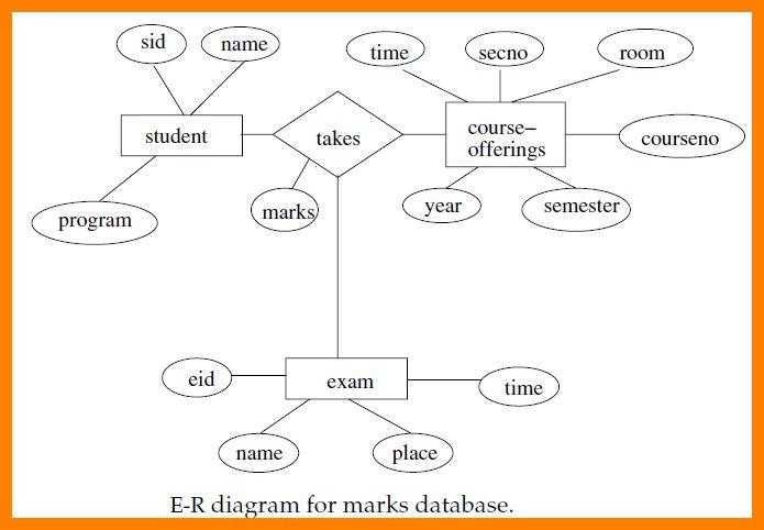8+ er diagram example | letterhead format