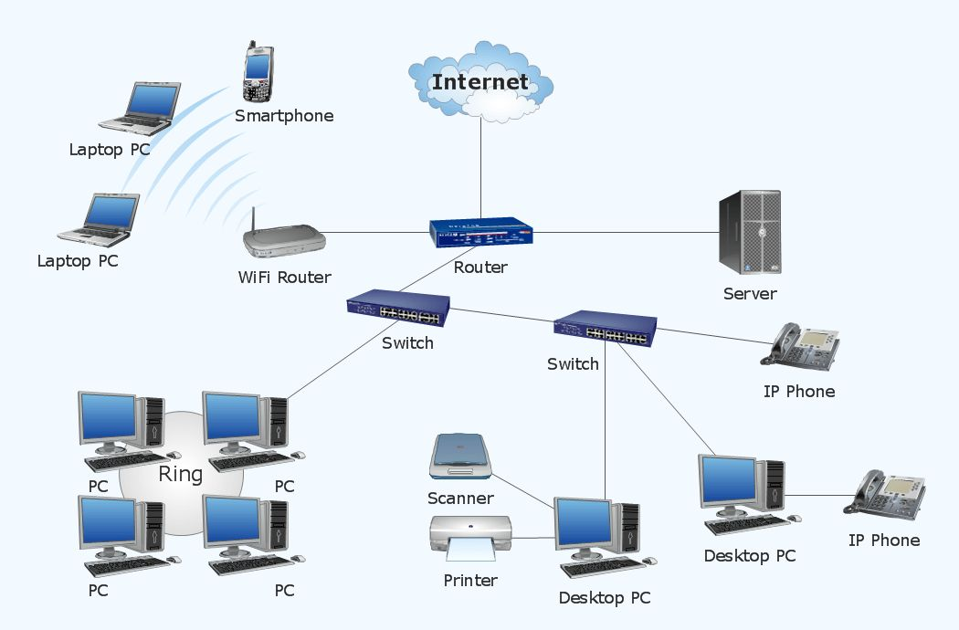 Metropolitan area networks (MAN). Computer and Network Examples