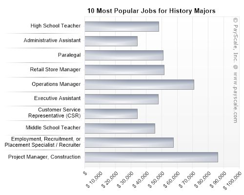 Jobs for History Majors