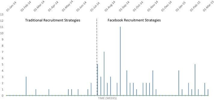 Facebook as an effective recruitment strategy for mental health ...