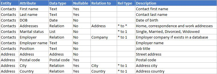4 Functions and Shapes of Data Dictionary by the Example of a CRM ...
