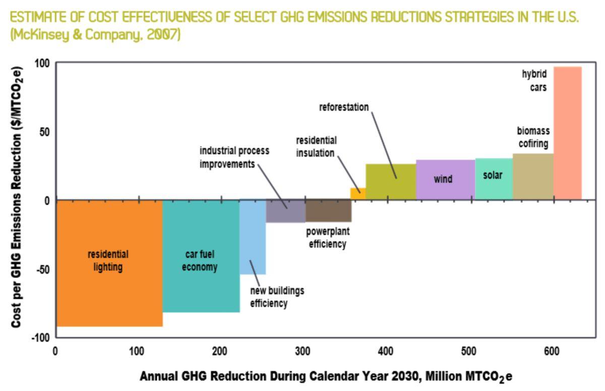Understanding Carbon Reduction: Marginal Abatement Cost Curves