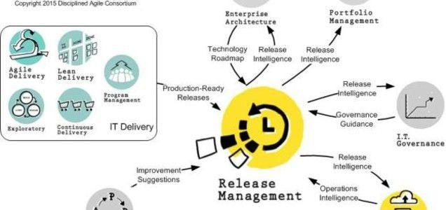 Agile Release Management Practices