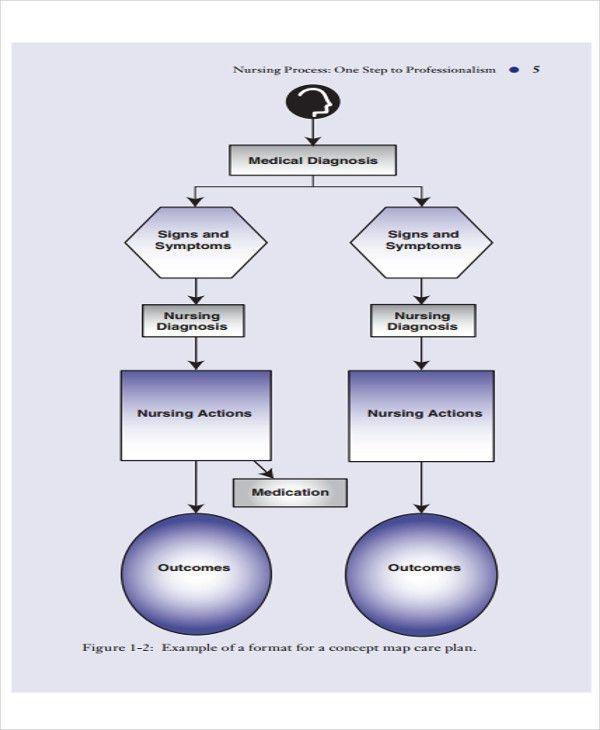 5+ Nursing Flow Chart Templates - 5+ Free Word, PDF Format ...