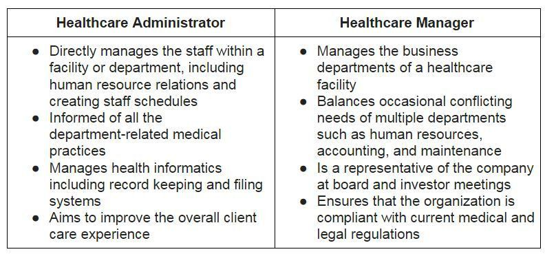 Career Paths in Healthcare Management: An Overview ...