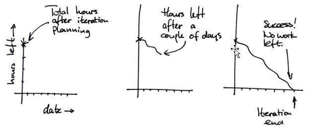 Reading a Burndown Chart | CA Agile Central Help