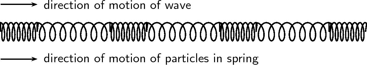 Longitudinal waves: Introduction and key concepts