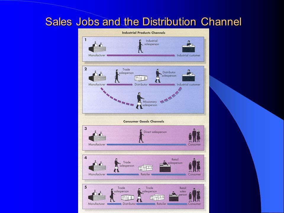 Selling and Salespeople - ppt download