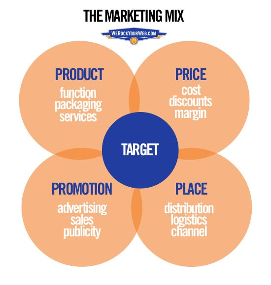 How the 4 Ps of Marketing Apply to Digital