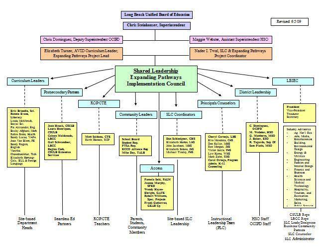 word organizational chart