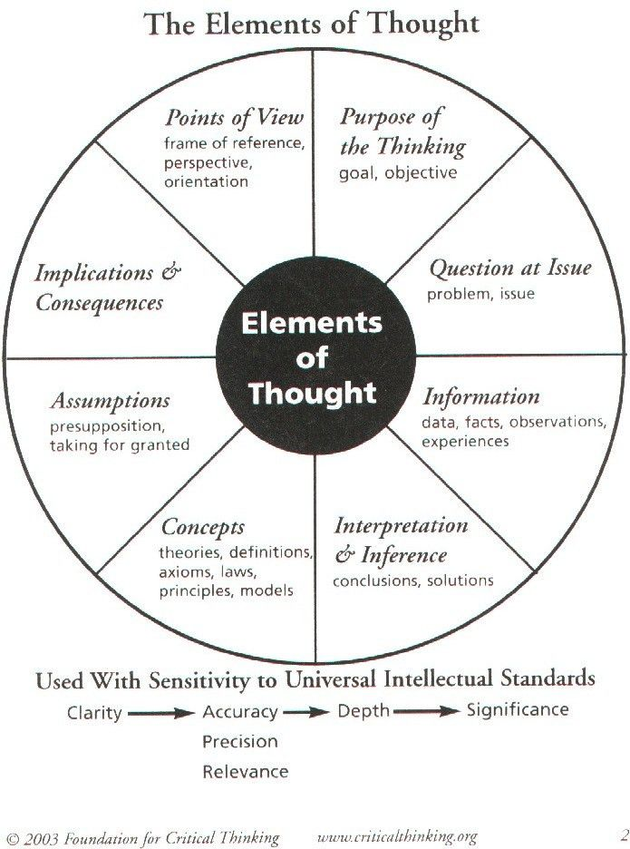 Critical thinking, attributes of