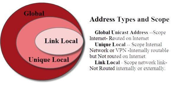 IPv6 Explained for Beginners