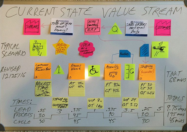 Value Stream Mapping - what, why, and how (especially how)