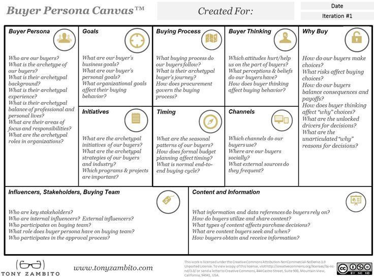 Best 25+ Customer persona ideas on Pinterest | Persona marketing ...