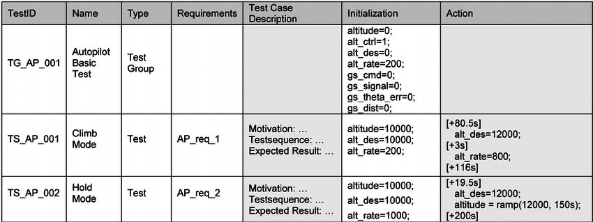 Example of a MTCD test case specification | Figure 1 of 21