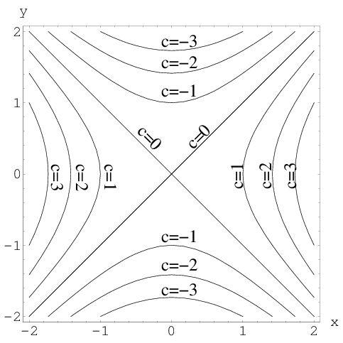 Level set examples - Math Insight