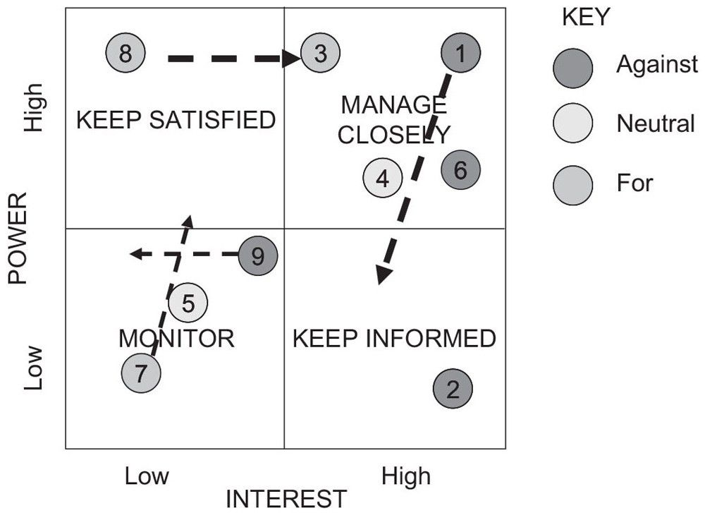 Stakeholder Management | GpmFirst