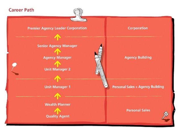 Career Path | Prudential Malaysia