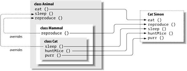 Java Polymorphism