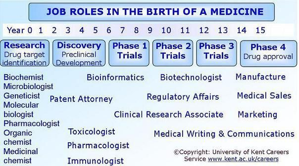 Careers in Toxicology or Pharmacology