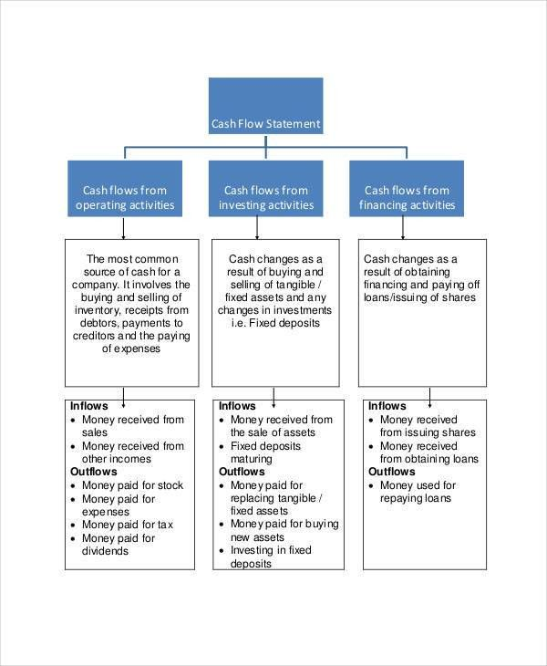 Cash Flow Chart Templates - 7+ Free Word, PDF Format Download ...