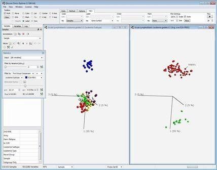 Understanding Principal Component Analysis