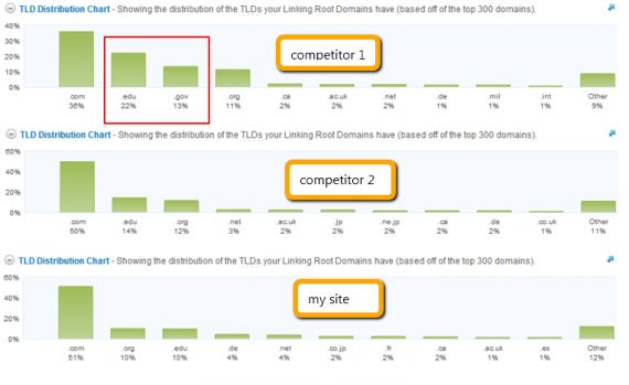 Competitive Analysis Tips & Tools for SEO