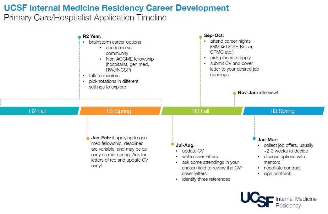 Resident Resources | UCSF Internal Medicine Chief Resident Blog