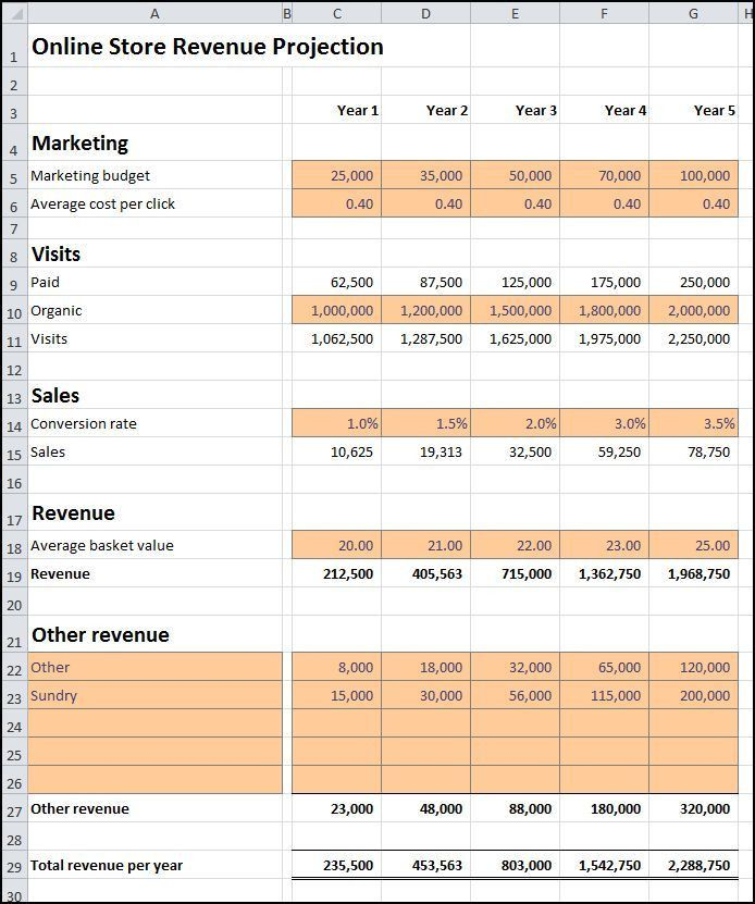 Online Store Revenue Projection | Plan Projections